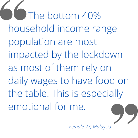 The bottom 40% household income range population are most impacted by the lockdown as most of them rely on daily wages to have food on the table. This is especially emotional for me.
