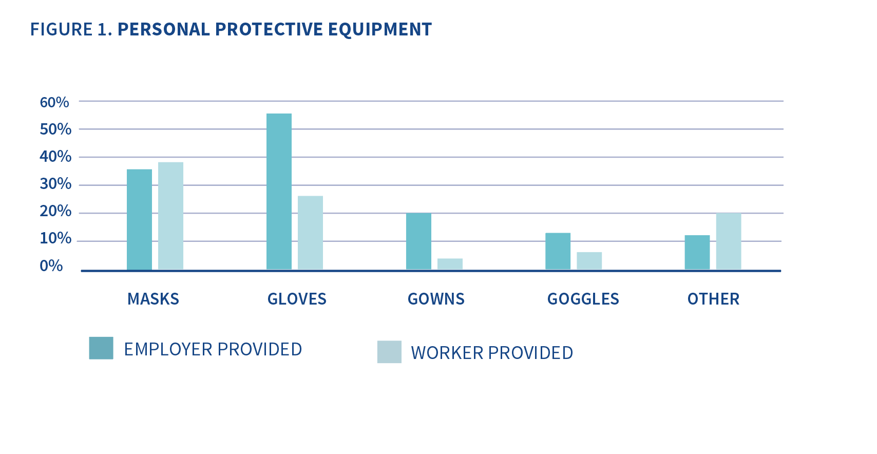 Column chart showing what types of PPEwere provided by workers and by employers