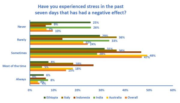 Graph of data showing responses to Have you experienced stress in the past seven days that has had a negative effect