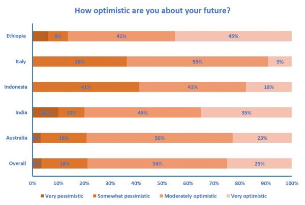 Graph of data showing responses to How optimistic are you about your future