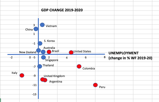 graphed the two sets of countries against GDP growth and change in unemployment level