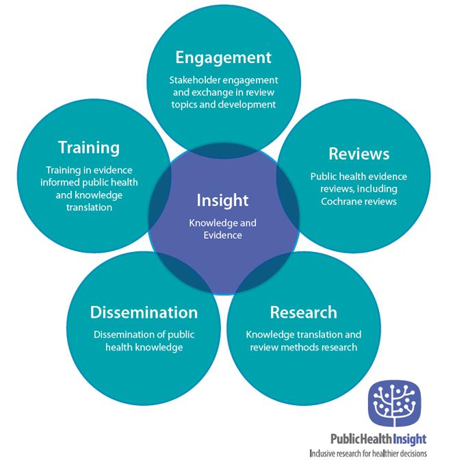 Public Health Insight Chart