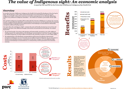The Value of Indigenous Sight. An economic analysis.